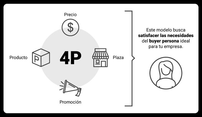art-02-las-4-ps-del-marketing